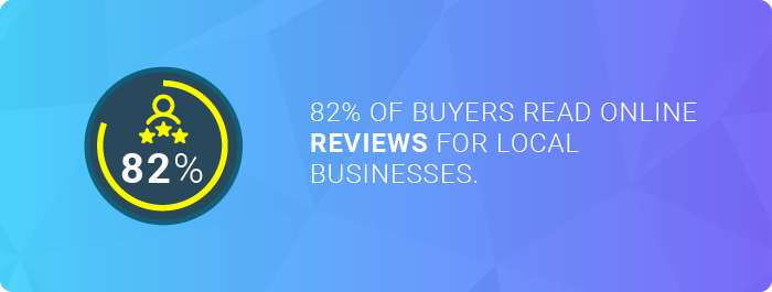 the number of buyers who read online reviews for local businesses