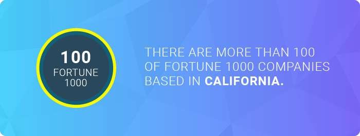The number of Fortune 1000 companies in California