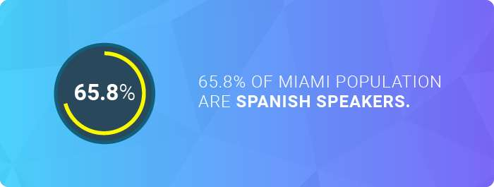 The number of Spanish speakers in Miami