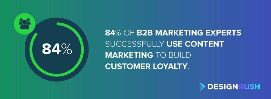 The number of B2B marketing experts who successfully use content marketing to build customer loyalty.