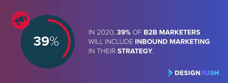 The number of B2B marketers who will include inbound marketing in their strategy