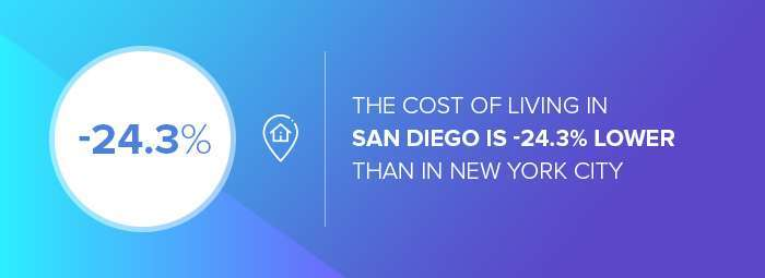 San Diego web design companies: the cost of living: San Diego vs. NYC