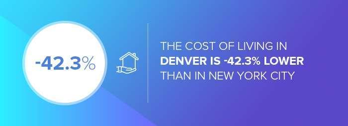 Denver web design companies: the cost of living: Denver vs. NYC