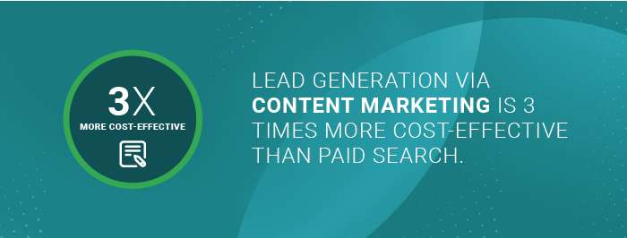 Ecommerce Marketing Strategies: content marketing is 3x more cost-effective at generation leads than paid search