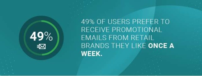 eCommerce marketing strategies: the type of emails users prefect to receive