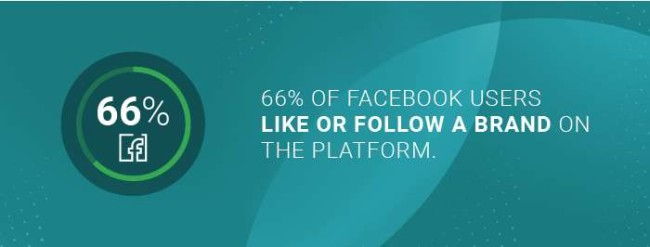 the number of Facebook users who follow a brand on the platform