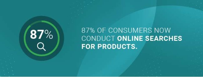the number of people who conduct product searches online