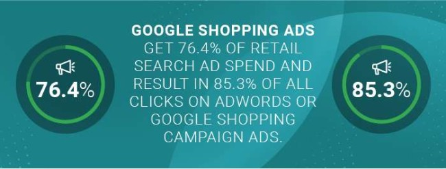 The percentage Google Shopping ads generate of retail search ad spend