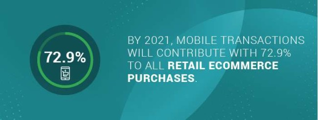 projected mobile transactions by 2021