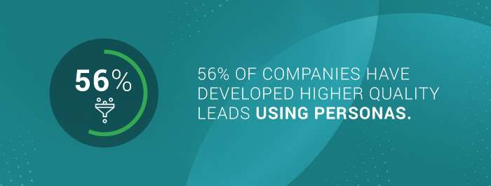 Ideal customer profile: the number of companies that have developed higher quality leads using personas