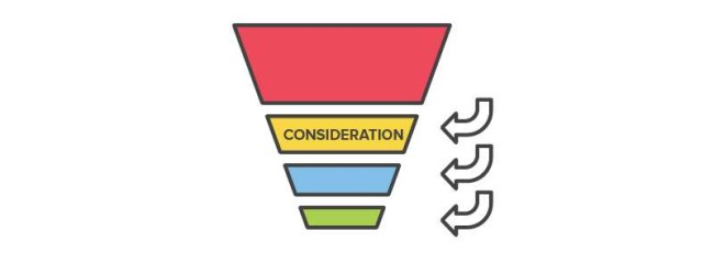 Middle of the sales funnel - consideration stage