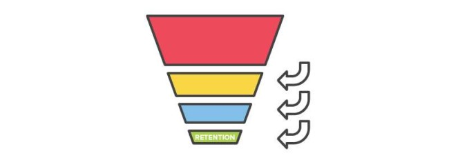 Post-sales funnel: retention stage