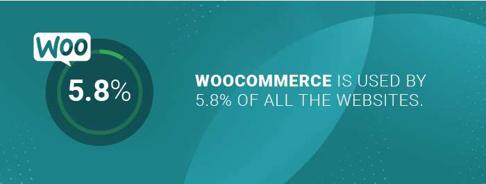 Woocommerce developers: number of websites using WooCommerce