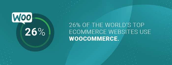 WooCommerce developers: number of top ecommerce sites using woocommerce