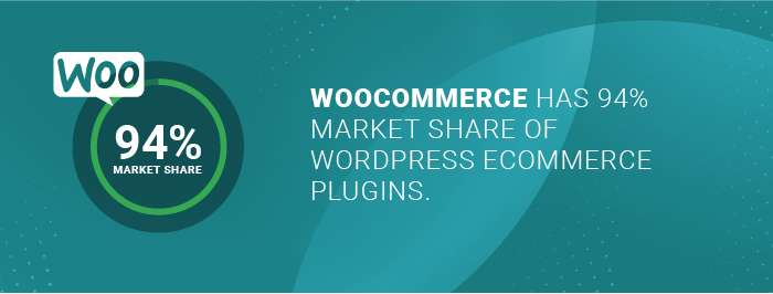 WooCommerce developers: number of market share WooCommerce has of Wordpress eCommerce plugins