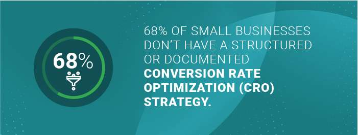 Number of small businesses don't have a structured or documented conversion rate optimization (CRO)