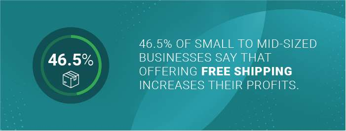 Number of small to mid-sized businesses say that offering free shipping increases their profits