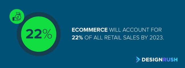 eCommerce is expected to account for 22% of all retail sales by 2023.