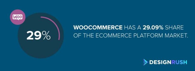 how to build an eCommerce website: Woocommerce market share