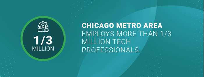 Chicago metro area employs more than 1-3 million tech professionals