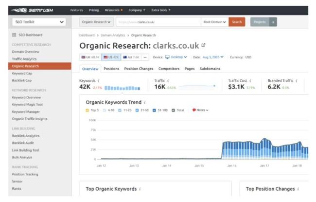 SEMrush organic keyword research