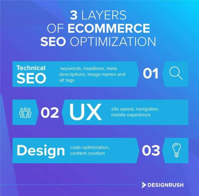 3 layers of eCommerce SEO optimization