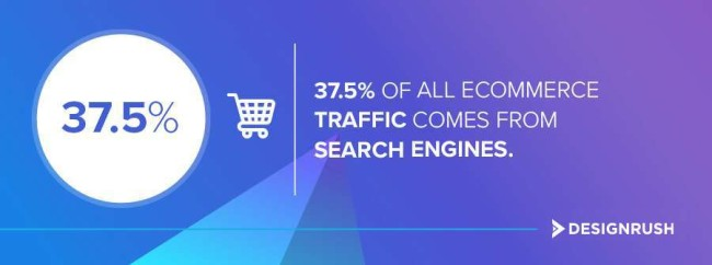 37.5% of all eCommerce traffic comes from search engines
