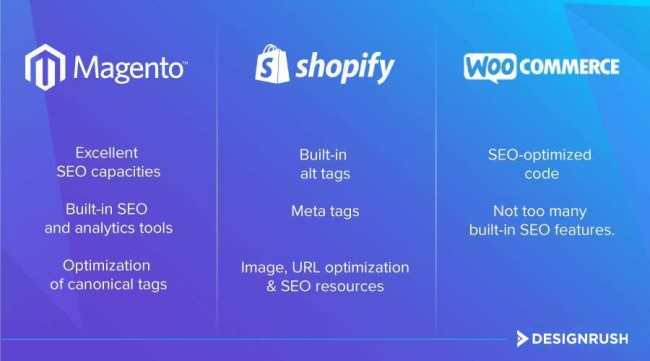Which eCommerce platform is the best for SEO?